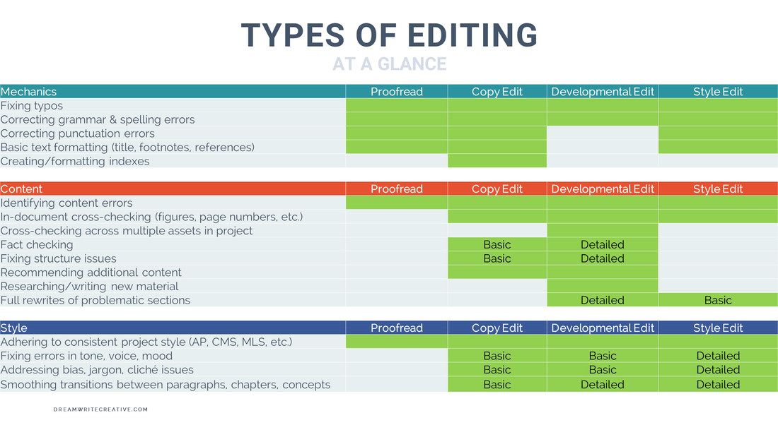 Types of Editing Chart